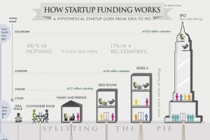 investor education - how funding works